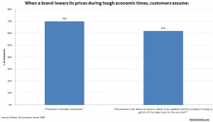 Attitudes toward brands with lower prices
