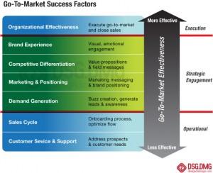 dsgdmg-go-to-market-chart