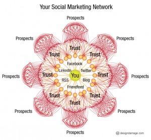 social_marketing_network