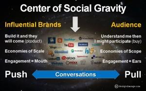 socialgravity