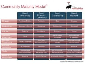 community_maturity_model