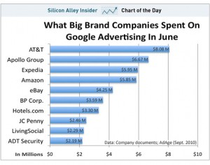 google-customer-spending