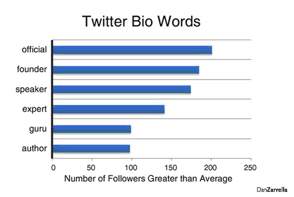 Twitter bio words Social Media Science: The Five Ws of Twitter Marketing