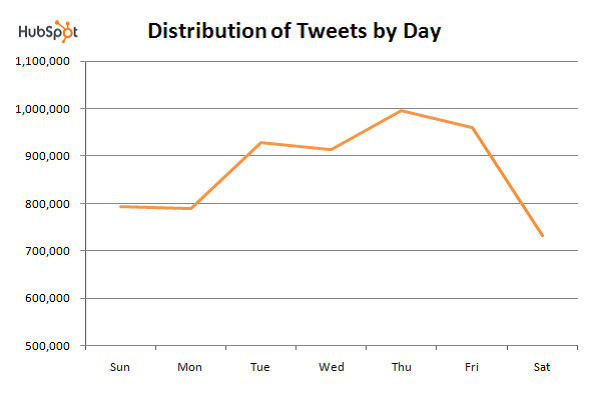 Twitter tweets distribution by day Social Media Science: The Five Ws of Twitter Marketing