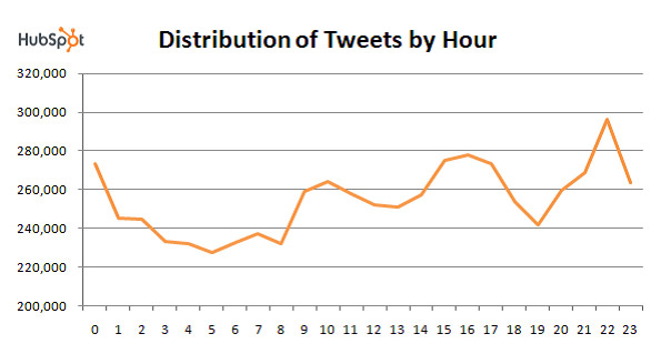 Twitter tweets distribution by hour