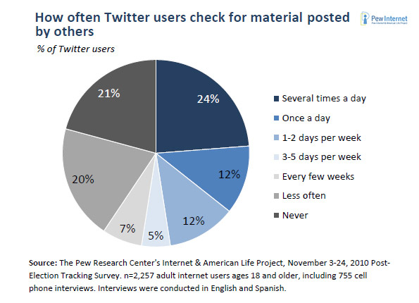 Twitter user check ins Social Media Science: The Five Ws of Twitter Marketing