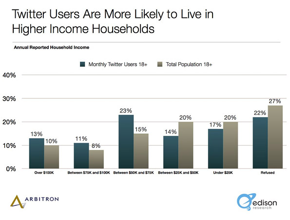Twitter user income level Social Media Science: The Five Ws of Twitter Marketing