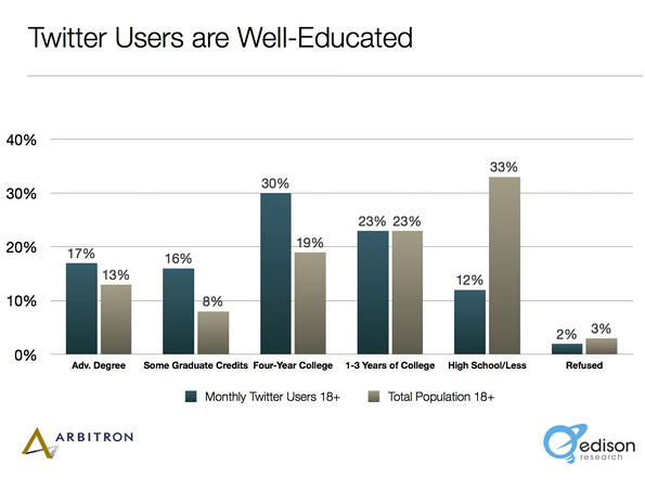 Twitter users education Social Media Science: The Five Ws of Twitter Marketing