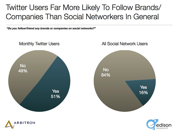 Twitter users  follow brands