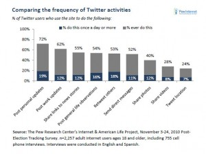 what people use twitter for statistics