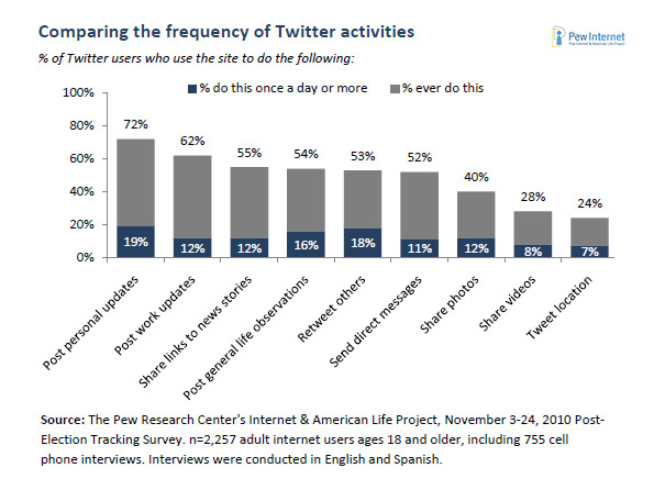what people use twitter for statistics The 5 Ws of Twitter Marketing