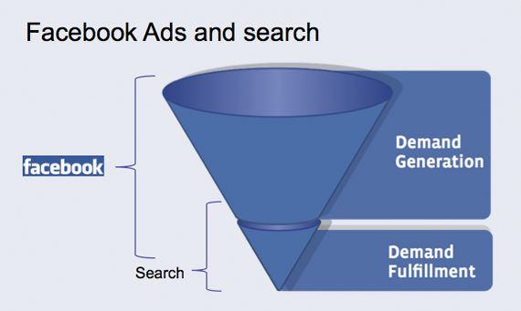 A Holistic Approach to Marketing: Integrating Social, Search and People image facebook ads funnel