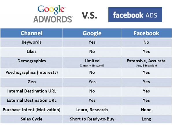 google adwords vs facebook ads A Holistic Approach to Marketing: Integrating Social, Search and People