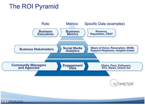 Social Media ROI Pyramid Learn to Extract Marketing Insights from Data