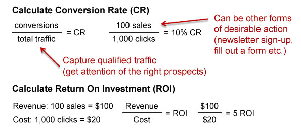 Conversion Rate and ROI Calculation