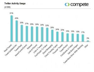 Twitter activity usage
