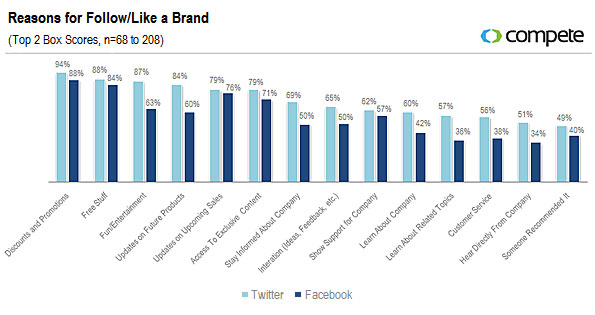 reasons for follow like a brand Beyond Search: Social Customer, Social Commerce, Social Media