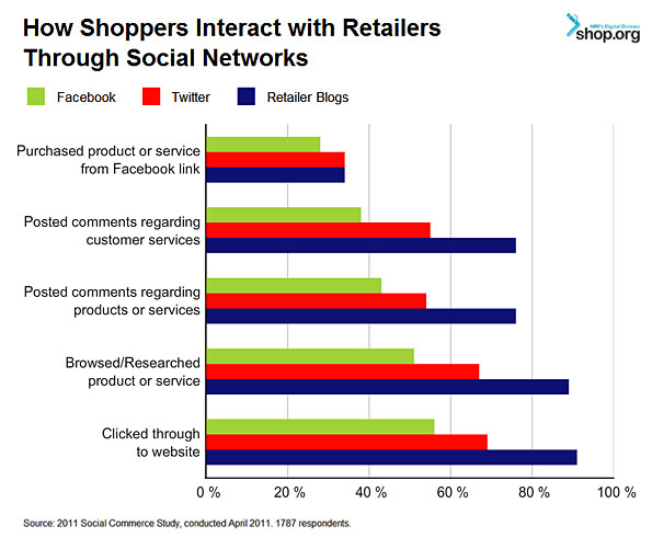 Shop Social Media 2011 - How Shoppers Interact w/ Retailers