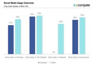 social media usage outcomes