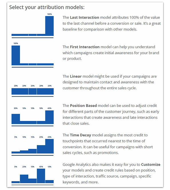 Google Analytics Attribution Modeling Web Analytics Strategy   How to Use Google Analytics to Gain Actionable Insights