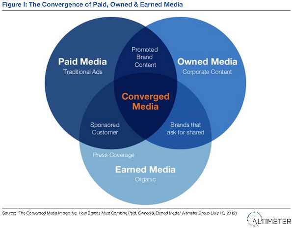the_converged_media_imperative
